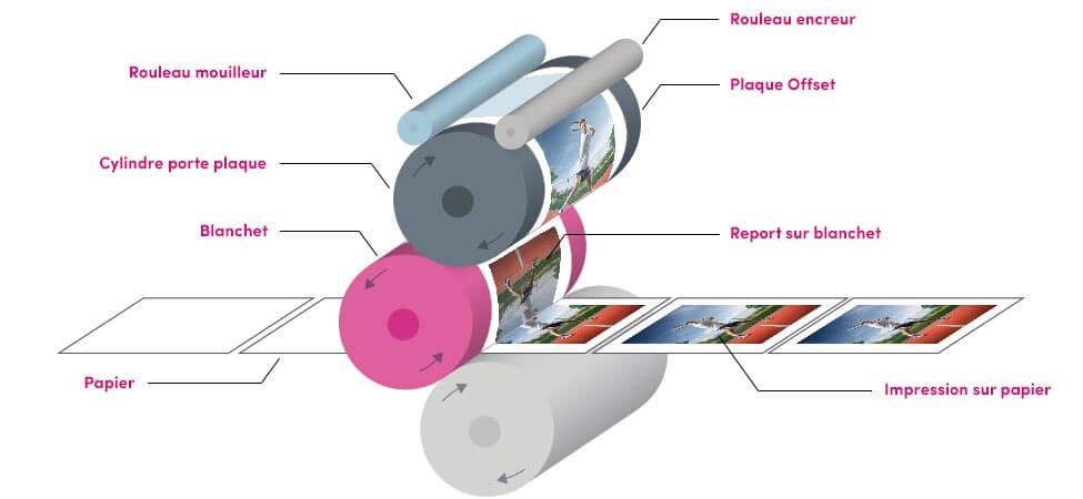 schéma d'une imprimante offset
