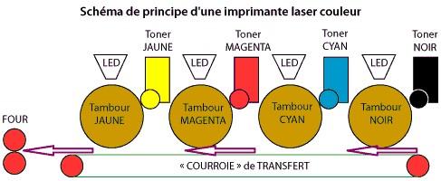 schéma d'une imprimante laser couleur
